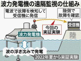 波力発電機の遠隔監視の仕組み