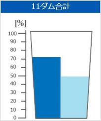 平年の貯水率(左)と5月21日の貯水率(沖縄県企業局のHPから)