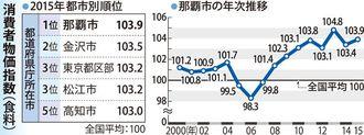 消費者物価指数(食料)