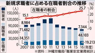 新規求職者に占める在職者割合の推移