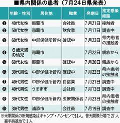 県内関係の患者(7月24日県発表)