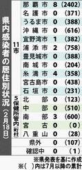 県内感染者の居住別状況(2月18日)