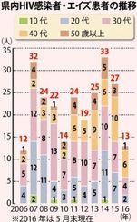県内HIV感染者・エイズ患者の推移