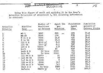 1970年当時、知花弾薬庫に貯蔵されていた化学兵器を報告するかつての最高機密文書の一部