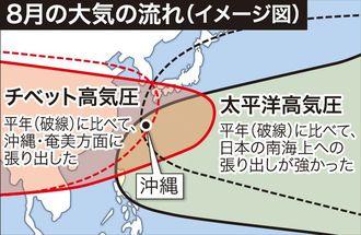 8月の大気の流れ(イメージ図)
