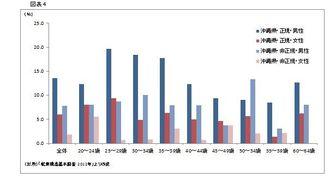 表4:雇用形態別、性別、男女別の1週間で60時間以上就業している者の割合
