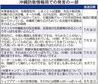 「沖縄の平和運動は偽物」「朝鮮・中国人は平気でうそ」 沖縄市の地域FM局で放送