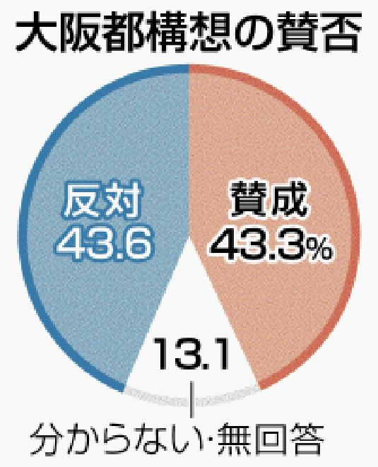 大阪 都 構想 世論 調査
