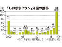 年内に完売見通し 沖縄で人気の宅地「しおざきタウン」 17年度分譲数、120筆に大幅増の理由