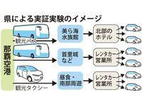 「レンタカーは空港外で借りて」24日から沖縄で実証実験 その狙いは?