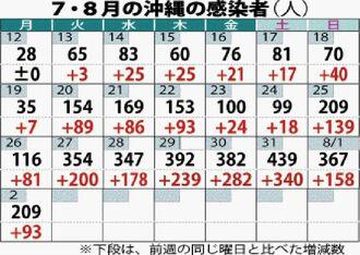 7・8月の沖縄の感染者