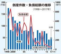 沖縄県内の企業倒産、2017年は51件 低水準続く