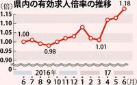 県内求人 最高1.18倍/6月 9カ月連続1倍以上