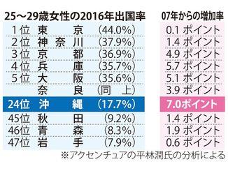 25~29歳女性の2016年出国率