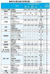 沖縄県内主要企業の採用計画