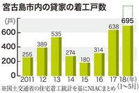宮古島で貸家の着工が急増 2017年は前年比倍638戸、移住や海保職員増が要因