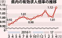 沖縄の求人倍率が過去最高を更新した理由 失業率も3.8%に改善