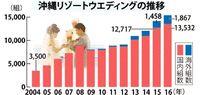 好調続く沖縄「リゾ婚」 1万5千組で過去最高 参列者23万人来県、気になる消費額は…