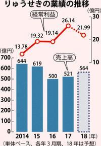 りゅうせき増収増益 売上高4.2%増の521億円 2016年度単体決算