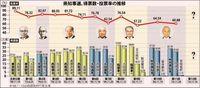 県知事選:当確ライン28万~40万票 各陣営見立て