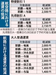 航空機・航路における運賃の低減