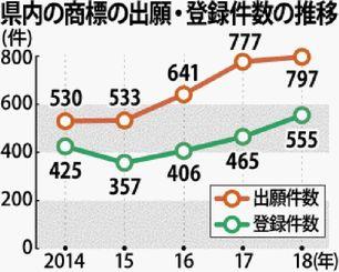 県内の商標の出願・登録件数の推移