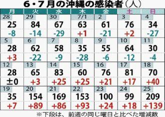 6・7月の沖縄の感染者(人)