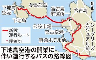 下地島空港の開業に伴い運行するバスの路線図