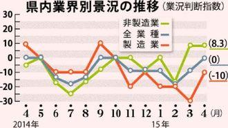 県内業界別景況の推移