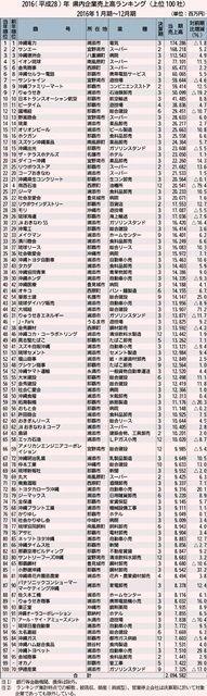 100億円企業、過去最多の65社 消費関連業種が躍進 トップは2年連続・沖縄電力