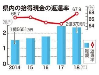 沖縄県内の拾得現金の変換率