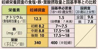 妊婦栄養調査の食塩・鉄・葉酸摂取量と国基準等の比較