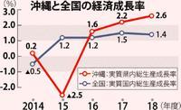 沖縄経済、2018年度も「拡大続く」 観光客・人口増で2・6%見通し おきぎん研