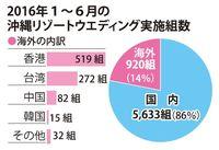 沖縄でリゾ婚、16年上半期は6553組 外国客45%増