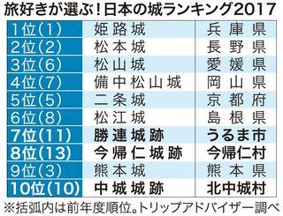 旅好きが選ぶ!日本の城ランキング2017