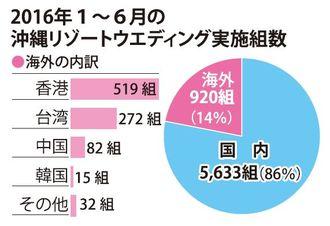 2016年1~6月の沖縄リゾートウェディング実施組数