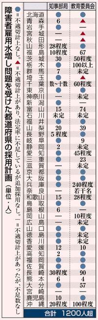障がい者1200人超採用へ/雇用水増し問題 沖縄は約120人/知事部局22人不足 沖縄