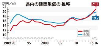 県内の建築単価の推移