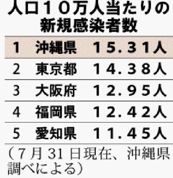 愛知 県 今日 の 感染 者 数