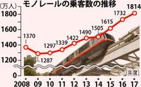 沖縄都市モノレール、好調加速 年間1800万人突破で6年連続最高更新