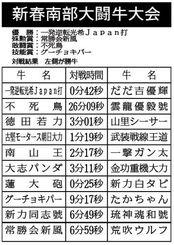 新春南部闘牛大会 対戦結果(左側が勝牛)