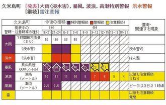 市町村別に時系列で警報や注意報を表示するなど、分かりやすくなった(沖縄気象台が提供したサンプル資料)