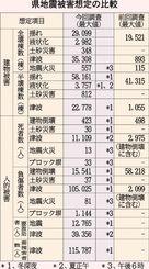 県地震被害想定の比較