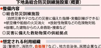 下地島総合防災訓練施設案(概要)