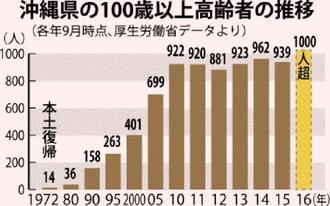 沖縄県の100歳以上高齢者の推移