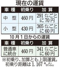 沖縄離島のタクシー、10月1日値上げ 初乗り460円に