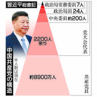 [Q&A]5年に1度の中国共産党大会 指導部人事は「密室」で決定