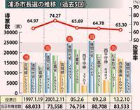 浦添市長選:当選ラインは3万票 せめぎ合う最終盤