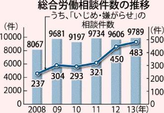 総合労働相談件数の推移
