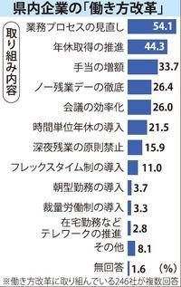 賃金、手当、残業… 働き方改革への認識、沖縄企業で広がる